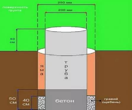 Ленточно-свайный фундамент для дома из пеноблоков: плюсы и минусы, инструкция по строительству ленточного основания на сваях