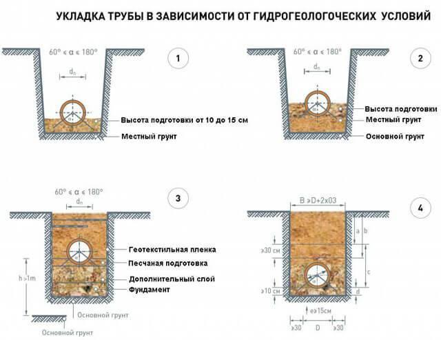 Траншея под водопровод - особености и нюансы копки на vodatyt.ru