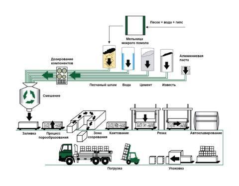 Газобетонные блоки (60 фото): плюсы и минусы блока из газобетона, характеристики автоклавного газоблока