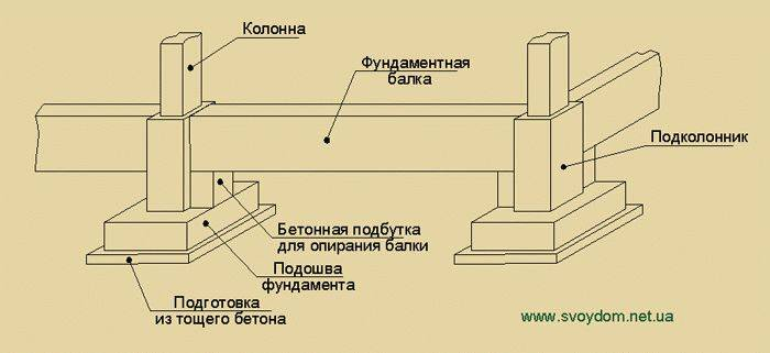 Выбор фундамента под колонну и расчёты