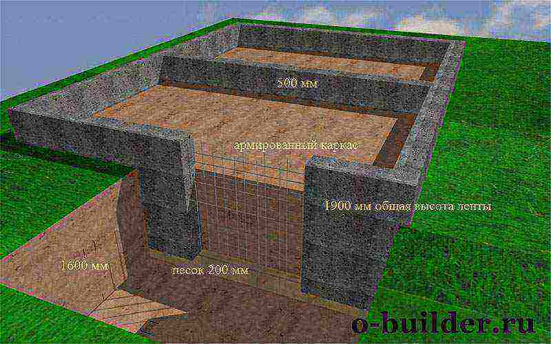 Какая цена строительства ленточного фундамента и какие факторы влияют на конечную смету?