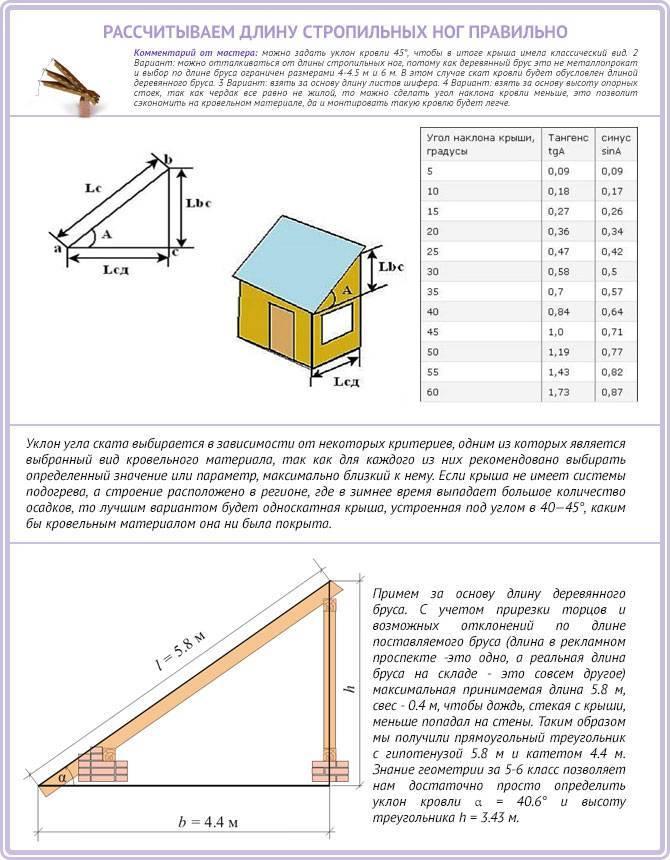 Расчет односкатной крыши | стройсоветы