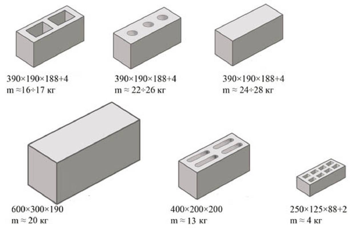 Вес бетона в 1м3: таблица и значения