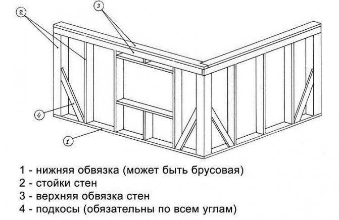 Как сделать столбчатый фундамент своими руками пошаговая инструкция