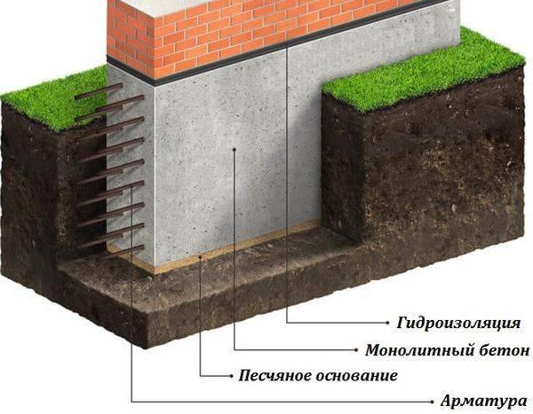 Кирпичный фундамент ленточного типа   строительство фундамента из кирпича своими руками