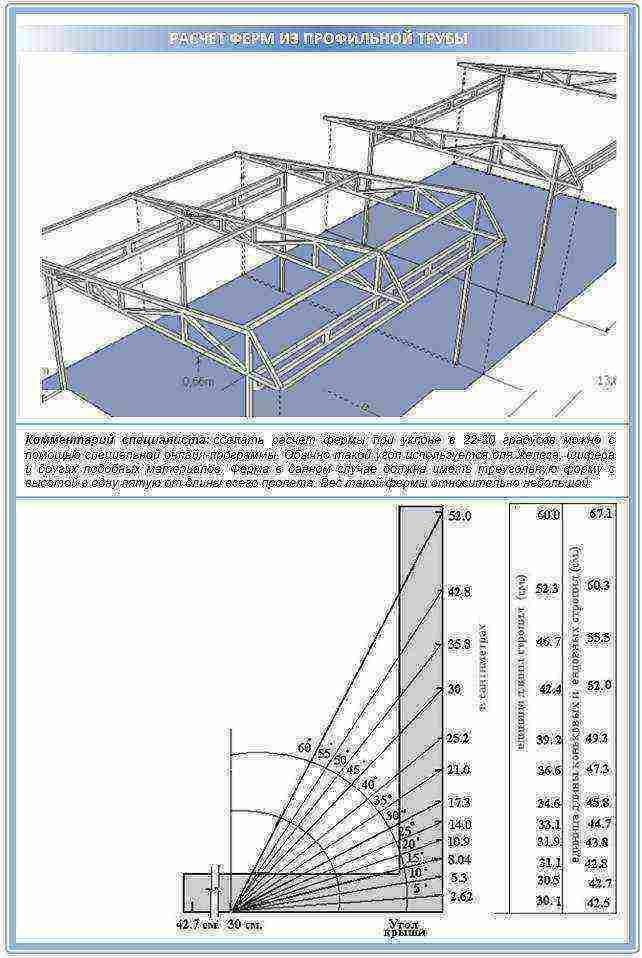 Расчет навеса из профильной трубы: размеры стойки, изготовление ферм, козырька односкатной крыши из профтрубы, чертежи