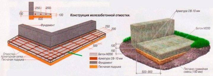 Укладка тротуарной плитки на отмостку из бетона – технология проводимых строительных операций