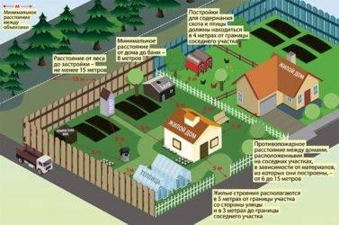 Участок для садоводства: что значит этот тип, назначение земли и разрешенное использование, минимальные и предельные размеры, особенности ведения хозяйства для участков, расположенных на землях населенных пунктов и сельскохозяйственных территориях