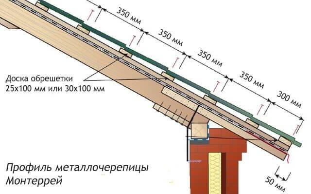Обрешетка под металлочерепицу монтеррей — наглядная схемастройкод