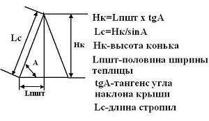 Оптимальный угол наклона двухскатной крыши и поиск минимального значения