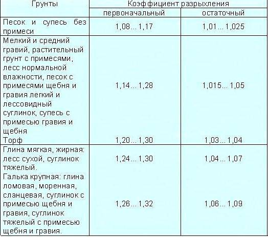 Коэффициент первоначального и остаточного разрыхления грунта