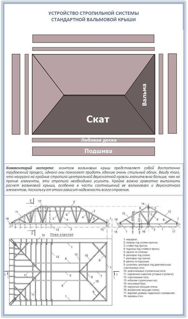 Cтроительство четырехскатной крыши дома своими руками — устройство и чертежи (фото, видео)