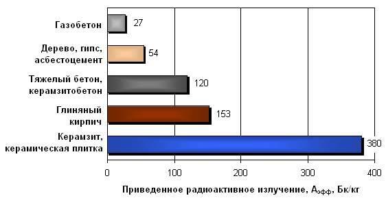 Теплопроводность газосиликатных блоков таблица