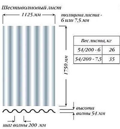 Вес шифера, сколько весит лист 7 и 8 волнового шифера, вес 1 м2 — handmadehome