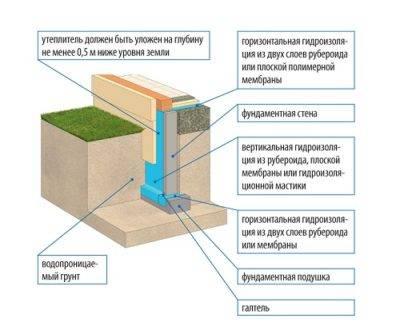 Гидроизоляция ленточного фундамента, особенности проведения