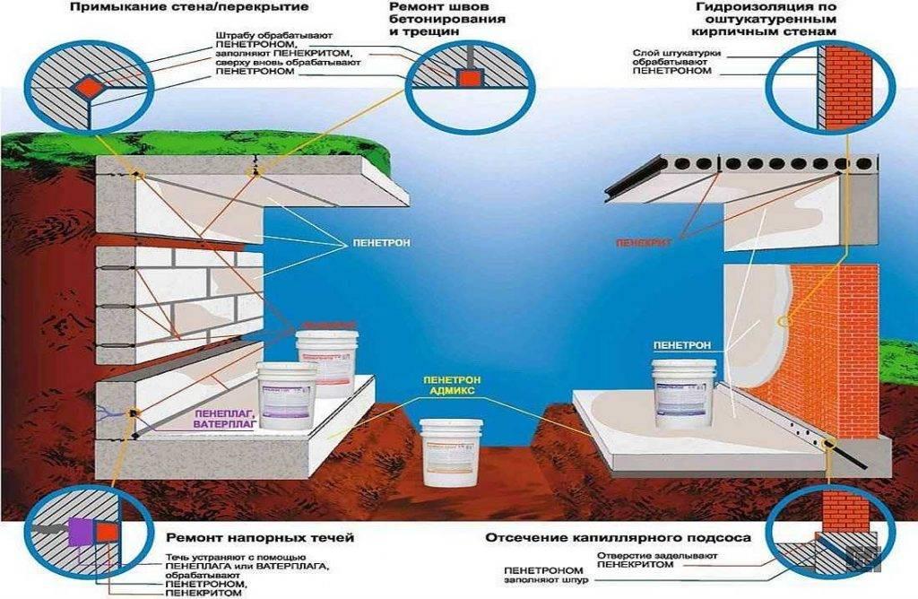 Жидкая резина для гидроизоляции фундамента: цена, известные производители, состав материала, плюсы и минусы, сфера применения, технология нанесения