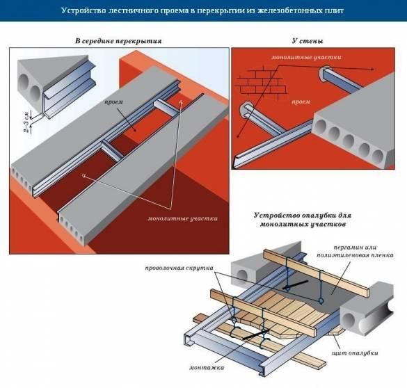 Плиты перекрытия на газобетонные блоки: укладка и опирание