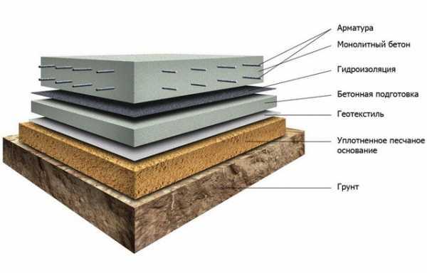 Где используется мелкозаглубленный фундамент и как правильно смонтировать