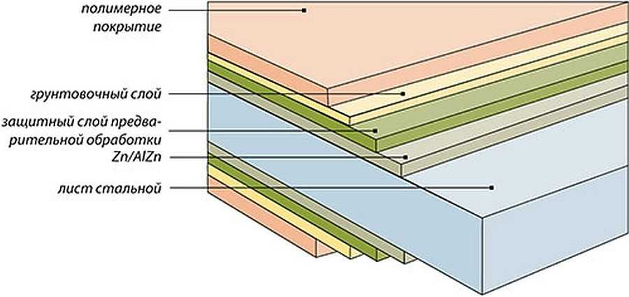 Размеры, вес, теплопроводность и другие характеристики сэндвич-панелей