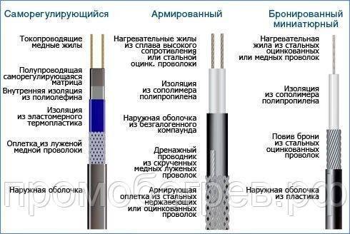 Система антиобледенения кровли и водостока: выбор и монтаж