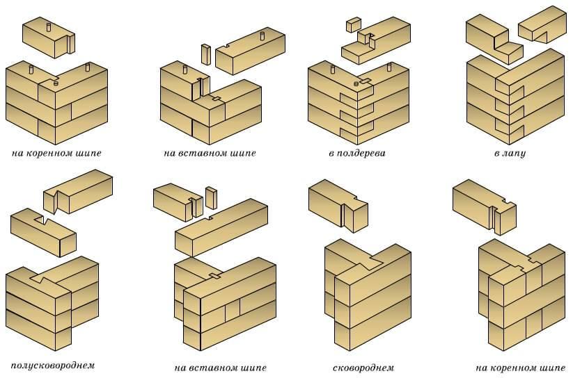 Гараж из бруса: инструкция поэтапного строительства