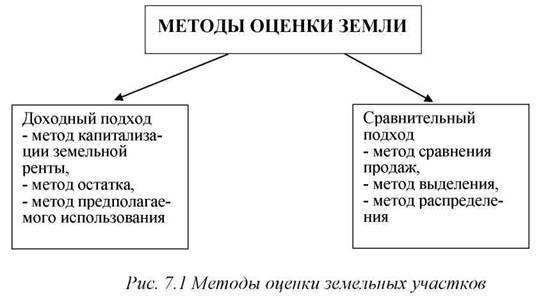 Как взять землю в аренду — порядок оформления документов