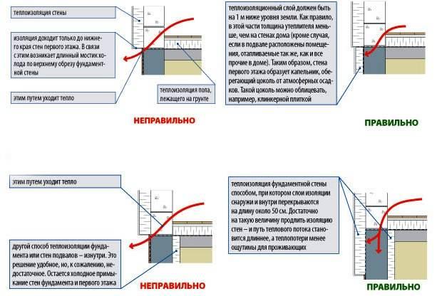 Схема утепления отмостки пеноплексом. как утеплить цоколь и отмостку пеноплексом или пенополистиролом