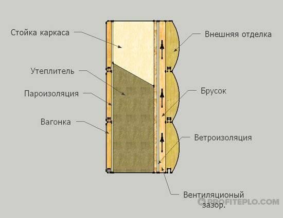 Как правильно утеплить стены кирпичного дома изнутри своими руками, видео руководство