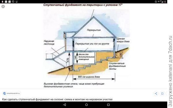 Ступенчатый фундамент на склоне — разбираемся по пунктам