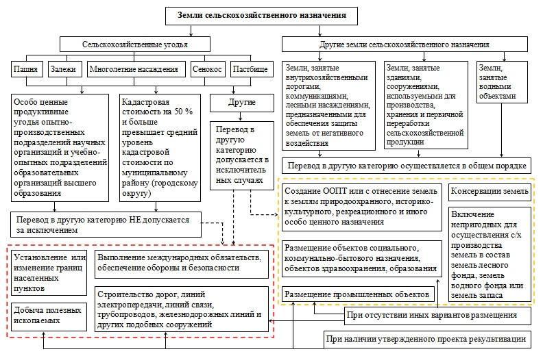 Категория земель сельскохозяйственного назначения: все виды участков и варианты их целевого использования