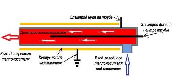 Газовый котел навьен - инструкция по эксплуатации и уходу