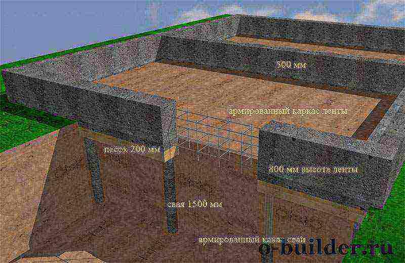 Сколько стоит фундамент для дома: примерный расчет
