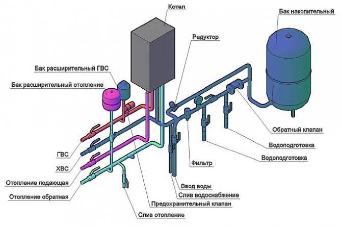 Газовые котлы беретта - отзывы и впечатления
