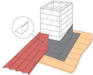 Монтаж верхней и нижней планки примыкания кровли к печной трубе, дымоходу, стене здания и прочим поверхностям