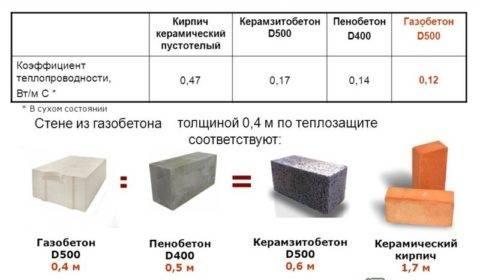 Что такое теплопроводность керамзитобетонных блоков и как ее рассчитать?