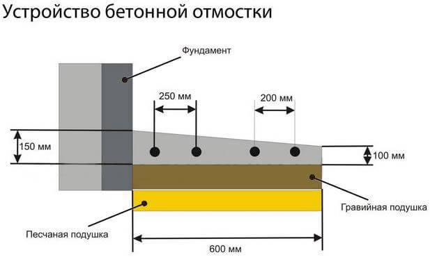 Что из себя представляет мелкозаглубленный ленточный фундамент на пучинистых грунтах + пошаговая инструкция по монтажу