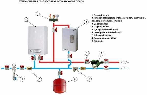 Схема обвязки двухконтурного газового котла: простая и с бойлером