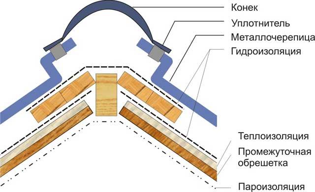 Монтаж конька на металлочерепицу и выбор уплотнителя под полукруглую коньковую планку