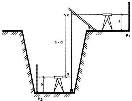 Крепление траншей инвентарными щитами при прокладке трубопроводов. крепление стенок траншей