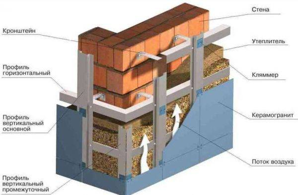 Утепление газосиликатных стен снаружи
