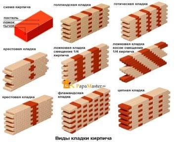 Особенности колодцевой кладки стен из кирпича