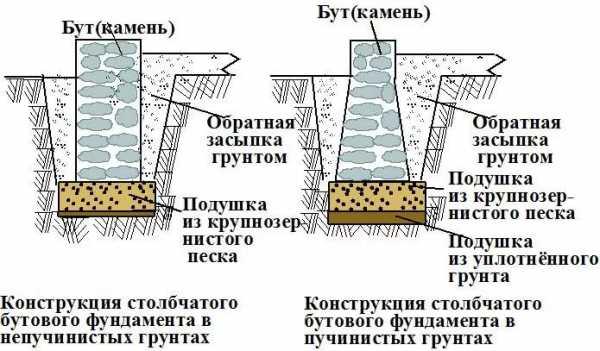 Замена ленточного фундамента: необходимость и порядок ремонта, технология и этапы возведения нового основания