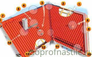 Виды снегозадержателей на крышу из профлиста и другие комплектующие кровли