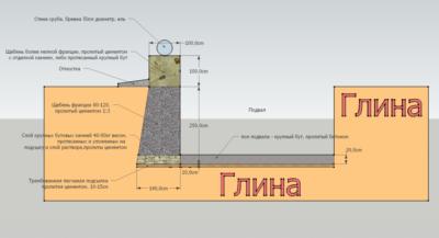 Подушка под фундамент из щебня — поясняем во всех подробностях