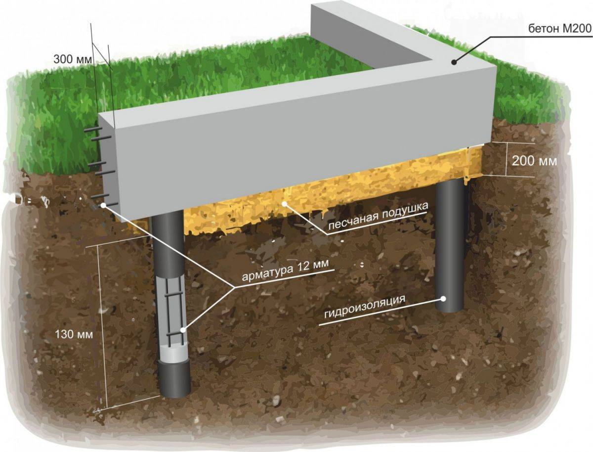 Фундамент и канализация. канализация под фундаментом на винтовых сваях