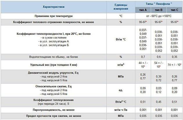 Утепление пенофолом стен и потолка изнутри и снаружи, технология утепления пенофолом