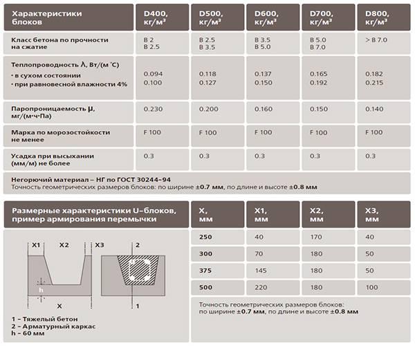 Теплопроводность газосиликатных блоков: коэффициент теплопроводности в таблице