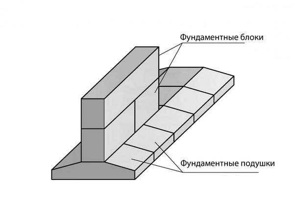 Дренаж плитного фундамента: необходимо ли делать, для чего, схемы пристенного типа и вокруг основания