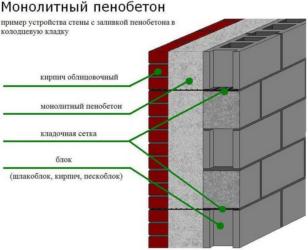 Как определить, является ли стена несущей?