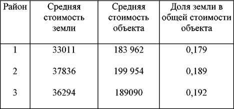 Рыночная стоимость земельного участка: порядок расчета и отличия от кадастровой цены